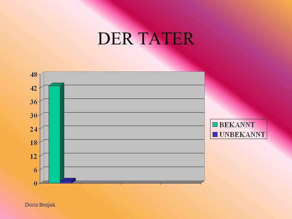 Doris Bezjak DER TATER