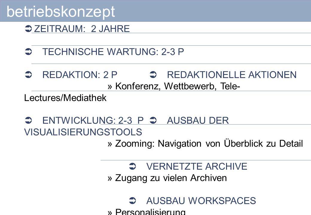 betriebskonzept ZEITRAUM: 2 JAHRE TECHNISCHE WARTUNG: 2-3 P REDAKTION: 2 P REDAKTIONELLE AKTIONEN » Konferenz, Wettbewerb, Tele- Lectures/Mediathek ENTWICKLUNG: 2-3 P AUSBAU DER VISUALISIERUNGSTOOLS » Zooming: Navigation von Überblick zu Detail VERNETZTE ARCHIVE » Zugang zu vielen Archiven AUSBAU WORKSPACES » Personalisierung » Redaktionsumgebung für vernetztes Arbeiten