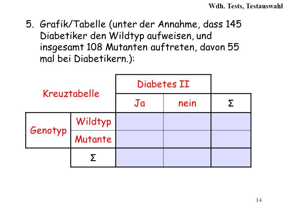 14 5.Grafik/Tabelle (unter der Annahme, dass 145 Diabetiker den Wildtyp aufweisen, und insgesamt 108 Mutanten auftreten, davon 55 mal bei Diabetikern.): Kreuztabelle Diabetes II Janein Σ Genotyp Wildtyp Mutante Σ Wdh.