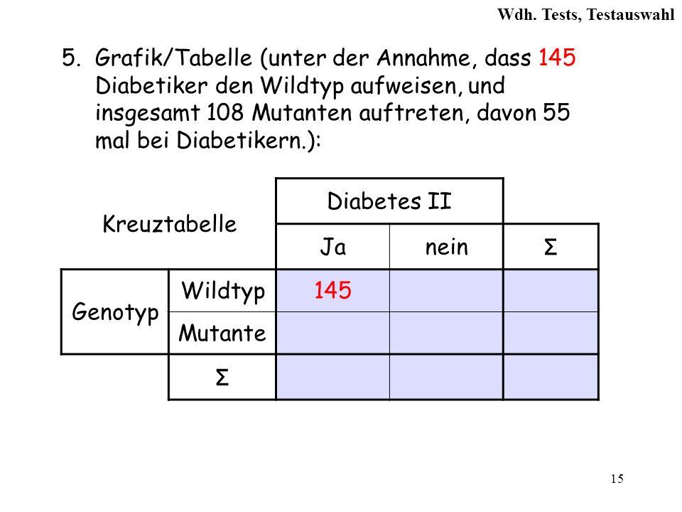 15 5.Grafik/Tabelle (unter der Annahme, dass 145 Diabetiker den Wildtyp aufweisen, und insgesamt 108 Mutanten auftreten, davon 55 mal bei Diabetikern.): Kreuztabelle Diabetes II Janein Σ Genotyp Wildtyp145 Mutante Σ Wdh.