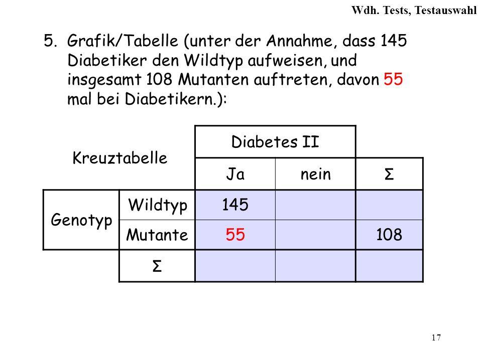 17 5.Grafik/Tabelle (unter der Annahme, dass 145 Diabetiker den Wildtyp aufweisen, und insgesamt 108 Mutanten auftreten, davon 55 mal bei Diabetikern.): Kreuztabelle Diabetes II Janein Σ Genotyp Wildtyp145 Mutante55108 Σ Wdh.