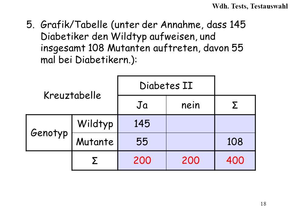 18 5.Grafik/Tabelle (unter der Annahme, dass 145 Diabetiker den Wildtyp aufweisen, und insgesamt 108 Mutanten auftreten, davon 55 mal bei Diabetikern.): Kreuztabelle Diabetes II Janein Σ Genotyp Wildtyp145 Mutante55108 Σ 200 400 Wdh.