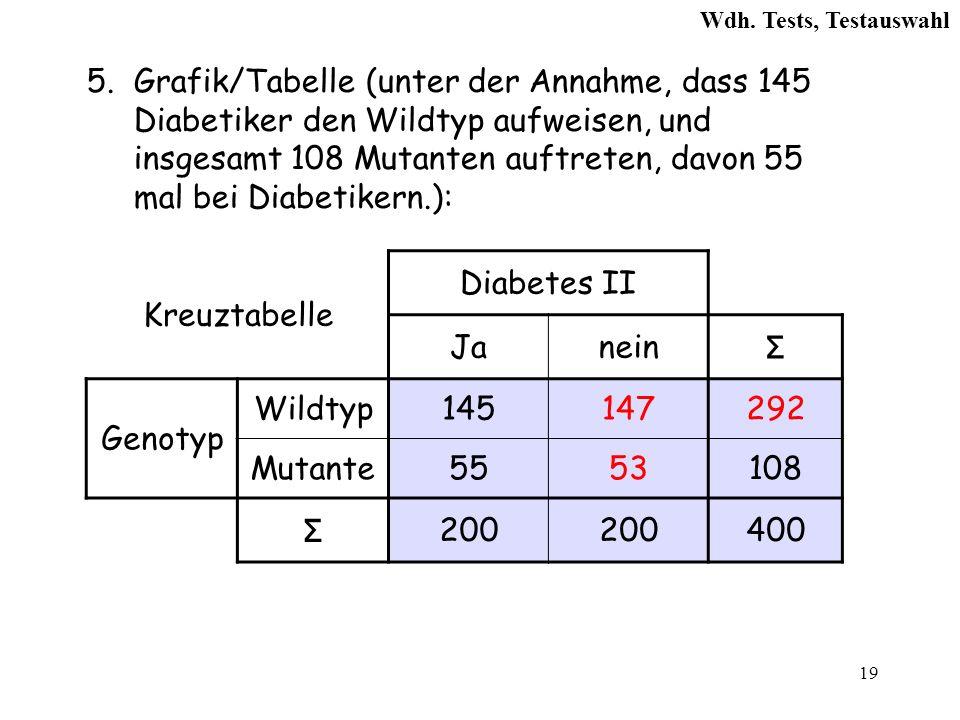 19 5.Grafik/Tabelle (unter der Annahme, dass 145 Diabetiker den Wildtyp aufweisen, und insgesamt 108 Mutanten auftreten, davon 55 mal bei Diabetikern.): Kreuztabelle Diabetes II Janein Σ Genotyp Wildtyp145147292 Mutante5553108 Σ 200 400 Wdh.