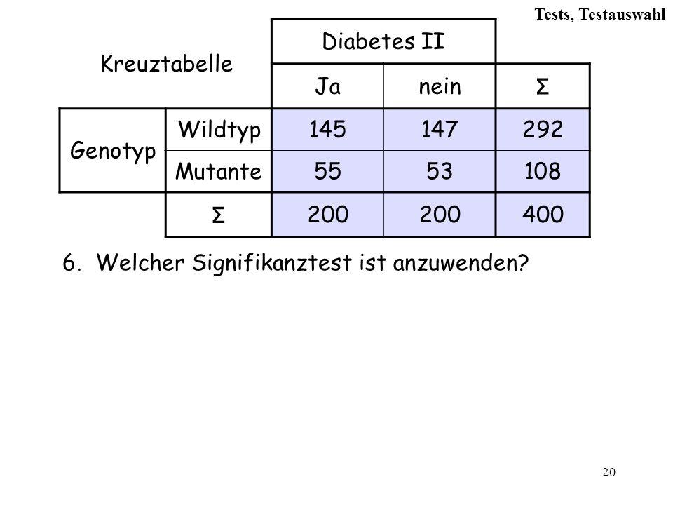 20 Kreuztabelle Diabetes II Janein Σ Genotyp Wildtyp145147292 Mutante5553108 Σ 200 400 6.Welcher Signifikanztest ist anzuwenden.
