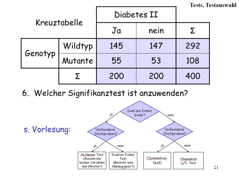 21 Kreuztabelle Diabetes II Janein Σ Genotyp Wildtyp145147292 Mutante5553108 Σ 200 400 6.Welcher Signifikanztest ist anzuwenden.