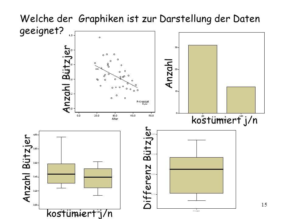 15 Welche der Graphiken ist zur Darstellung der Daten geeignet? kostümiert j/n Differenz Bützjer kostümiert j/n Anzahl Bützjer Anzahl Anzahl Bützjer
