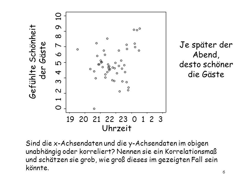 6 Sind die x-Achsendaten und die y-Achsendaten im obigen unabhängig oder korreliert? Nennen sie ein Korrelationsmaß und schätzen sie grob, wie groß di