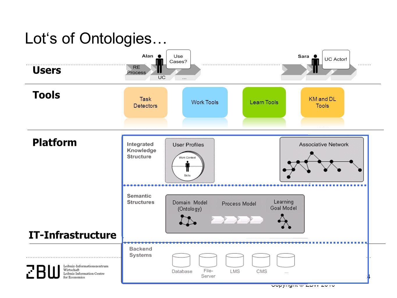 Die ZBW ist Mitglied der Leibniz-Gemeinschaft Copyright © ZBW 2010 Seite 24 Lots of Ontologies… IT-Infrastructure Platform Tools Users