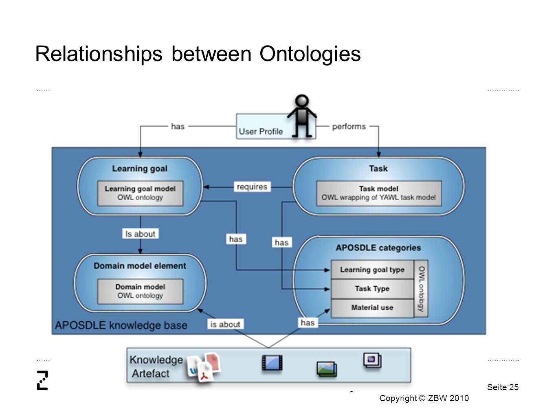 Die ZBW ist Mitglied der Leibniz-Gemeinschaft Copyright © ZBW 2010 Seite 25 Relationships between Ontologies