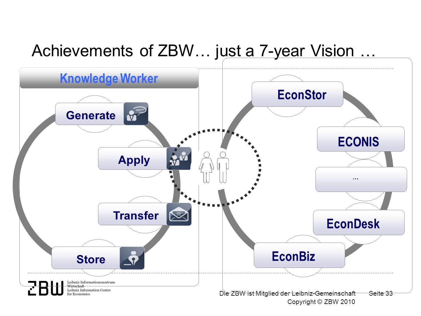 Die ZBW ist Mitglied der Leibniz-Gemeinschaft Copyright © ZBW 2010 Seite 33 Store Apply Generate Transfer Knowledge Worker Achievements of ZBW… just a 7-year Vision … ECONIS EconStor EconBiz EconDesk …