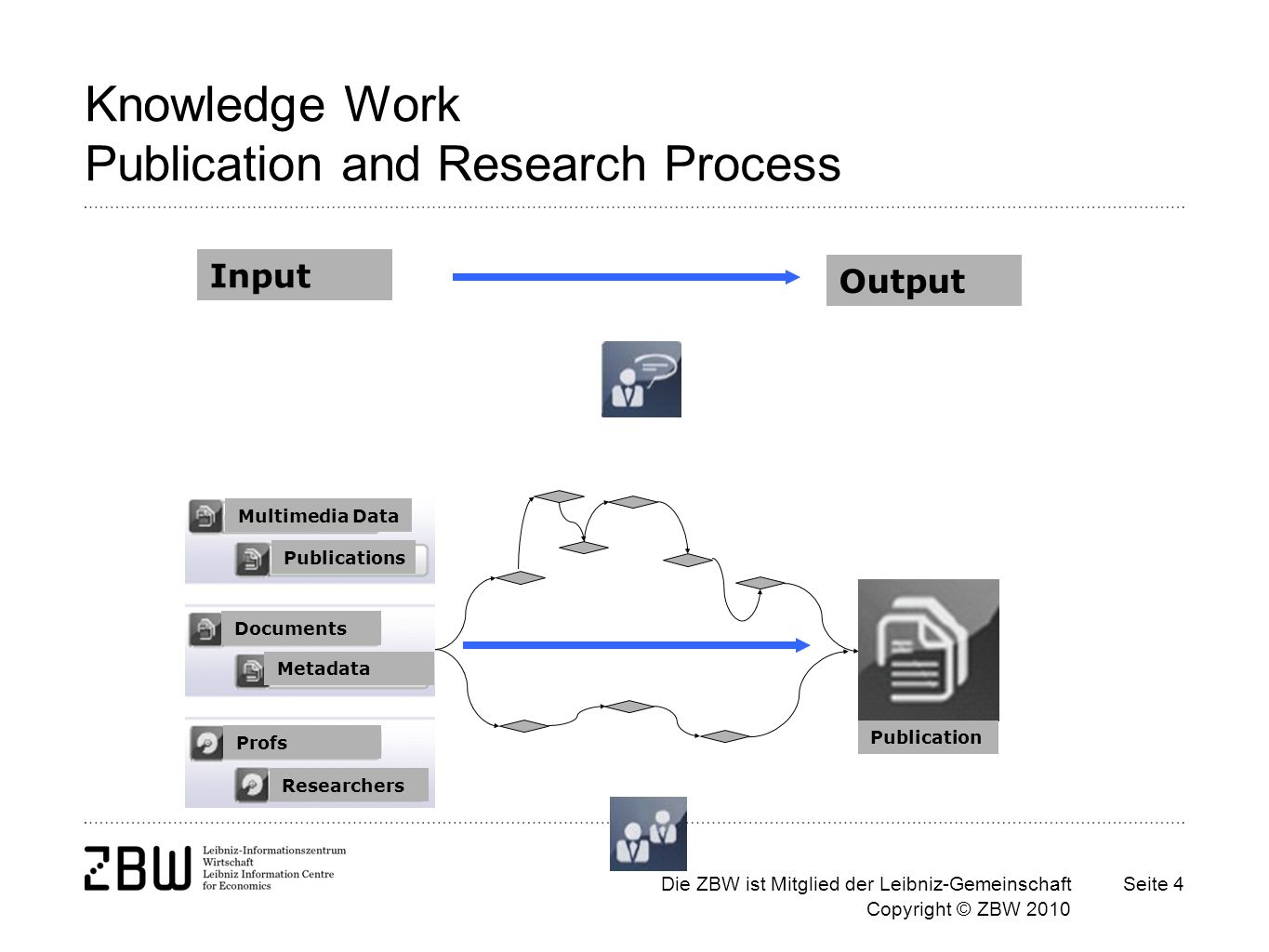 Die ZBW ist Mitglied der Leibniz-Gemeinschaft Copyright © ZBW 2010 Seite 4 Knowledge Work Publication and Research Process Multimedia Data Publications Documents Metadata Profs Researchers Publication Input Output