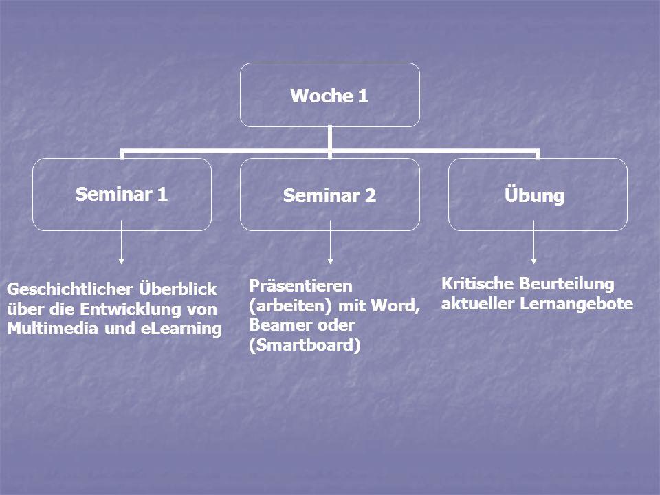 Woche 1 Seminar 1Seminar 2Übung Geschichtlicher Überblick über die Entwicklung von Multimedia und eLearning Präsentieren (arbeiten) mit Word, Beamer o