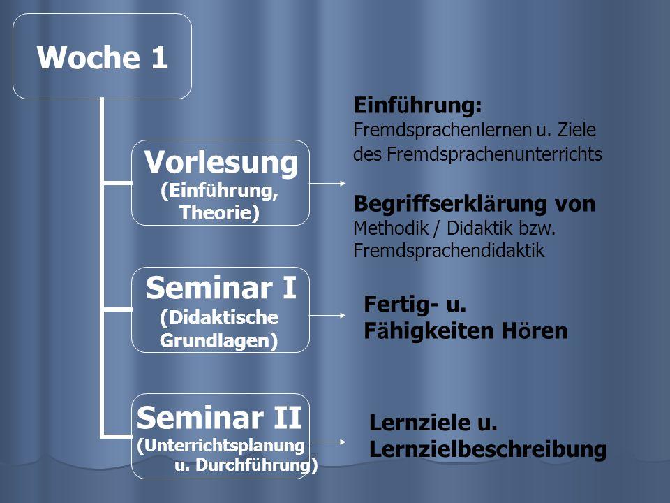 Woche 1 Vorlesung (Einf ü hrung, Theorie) Seminar I (Didaktische Grundlagen) Seminar II (Unterrichtsplanung u.