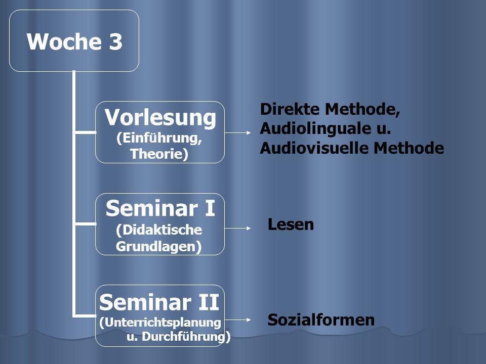 Woche 14 Vorlesung (Einf ü hrung, Theorie) Seminar I (Didaktische Grundlagen) Seminar II (Unterrichtsplanung u.