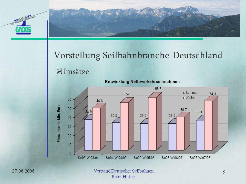 15Verband Deutscher Seilbahnen Peter Huber 15 Wertschöpfungsstudie Bayern- Ausgaben pro Kopf Tagesauflüge in Bayern –Sommersaison: 26,60 –Wintersaison: 30,90 Übernachtungen in Bayern –Sommersaison: 87,20 –Wintersaison: 93,40 27.06.2008
