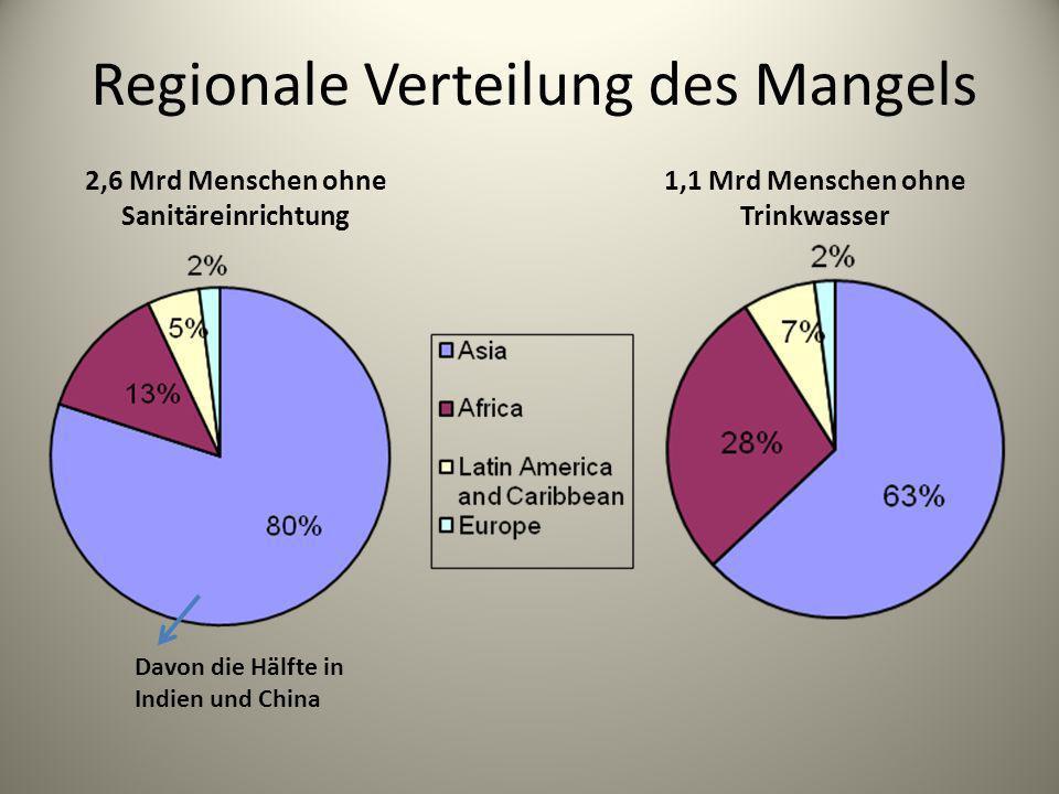 Regionale Verteilung des Mangels Davon die Hälfte in Indien und China 2,6 Mrd Menschen ohne Sanitäreinrichtung 1,1 Mrd Menschen ohne Trinkwasser