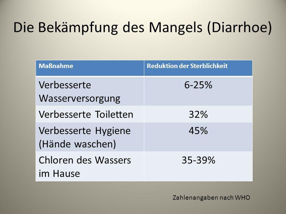 Die Bekämpfung des Mangels (Diarrhoe) MaßnahmeReduktion der Sterblichkeit Verbesserte Wasserversorgung 6-25% Verbesserte Toiletten32% Verbesserte Hygi