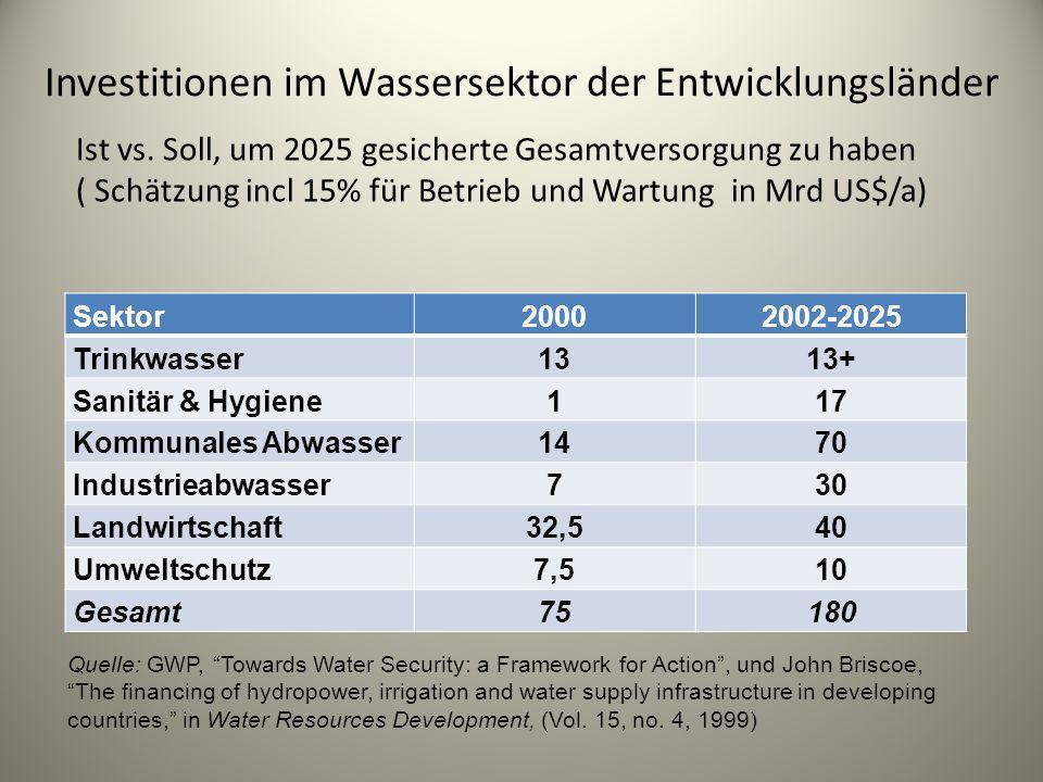 Investitionen im Wassersektor der Entwicklungsländer Sektor20002002-2025 Trinkwasser1313+ Sanitär & Hygiene117 Kommunales Abwasser1470 Industrieabwass