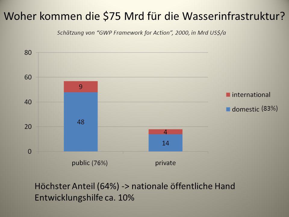 Woher kommen die $75 Mrd für die Wasserinfrastruktur? Schätzung von GWP Framework for Action, 2000, in Mrd US$/a (83%) (76%) Höchster Anteil (64%) ->