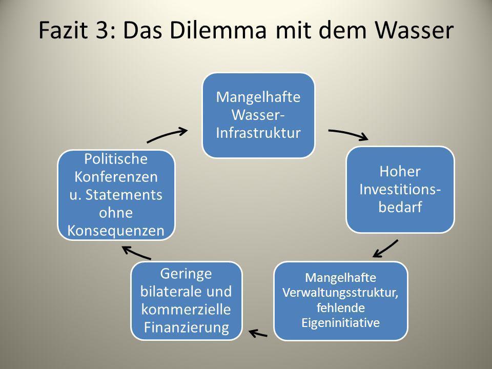 Fazit 3: Das Dilemma mit dem Wasser Mangelhafte Wasser- Infrastruktur Hoher Investitions- bedarf Mangelhafte Verwaltungsstruktur, fehlende Eigeninitia