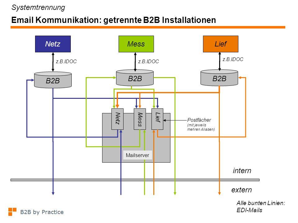 Email Kommunikation: eine B2B Installation mit Mandanten z.B.IDOC NetzMessLief extern z.B.IDOC NetzMessLief Mailserver Alle bunten Linien: EDI-Mails B2B Mandanten Systemtrennung