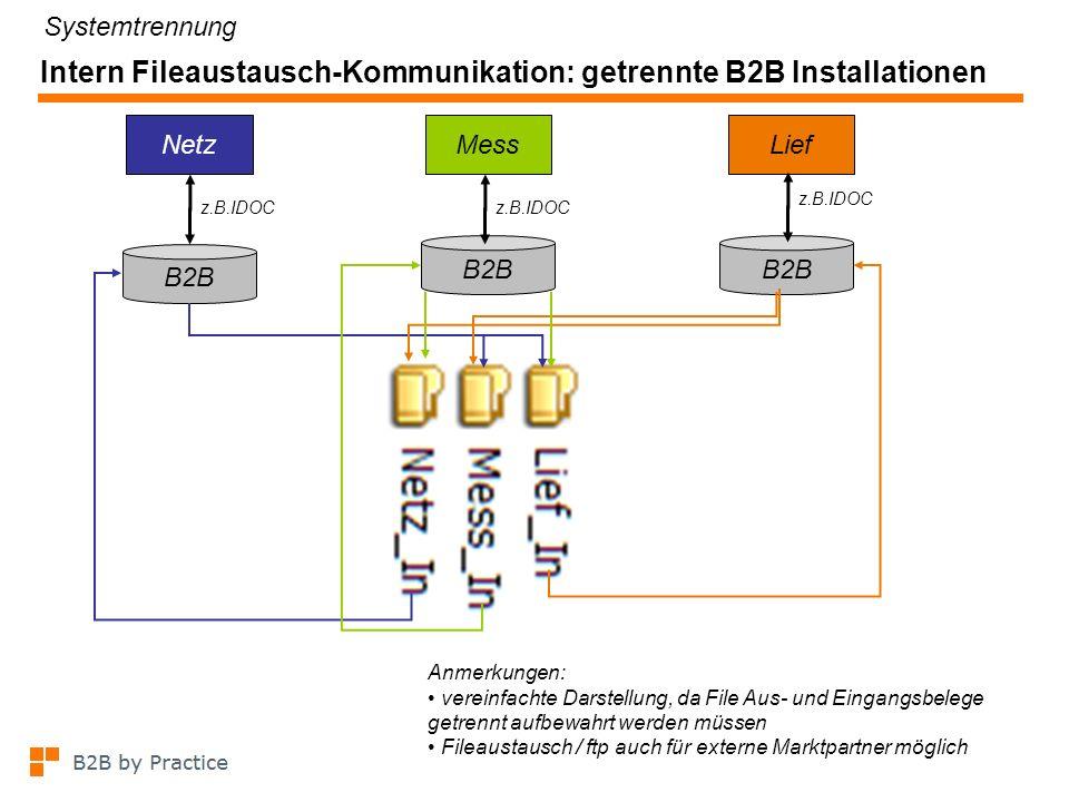 Intern Fileaustausch-Kommunikation: eine B2B Installation mit Mandanten z.B.IDOC NetzMessLief z.B.IDOC B2B Mandanten Anmerkungen: Fileablage: DB intern in B2B oder externes Filesystem vereinfachte Darstellung, da File Aus- und Eingangsbelege getrennt aufbewahrt werden müssen Fileaustausch / ftp auch für externe Marktpartner möglich Systemtrennung