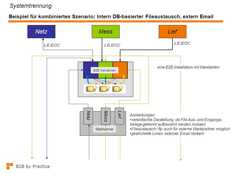 Beispiel für kombiniertes Szenario: Intern DB-basierter Fileaustausch, extern Email z.B.IDOC NetzMessLief z.B.IDOC B2B Mandanten NetzMessLief Mailserv