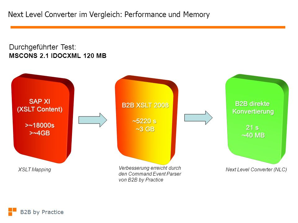 Next Level Converter im Vergleich: Performance und Memory Durchgeführter Test: MSCONS 2.1 IDOCXML 120 MB Verbesserung erreicht durch den Command Event