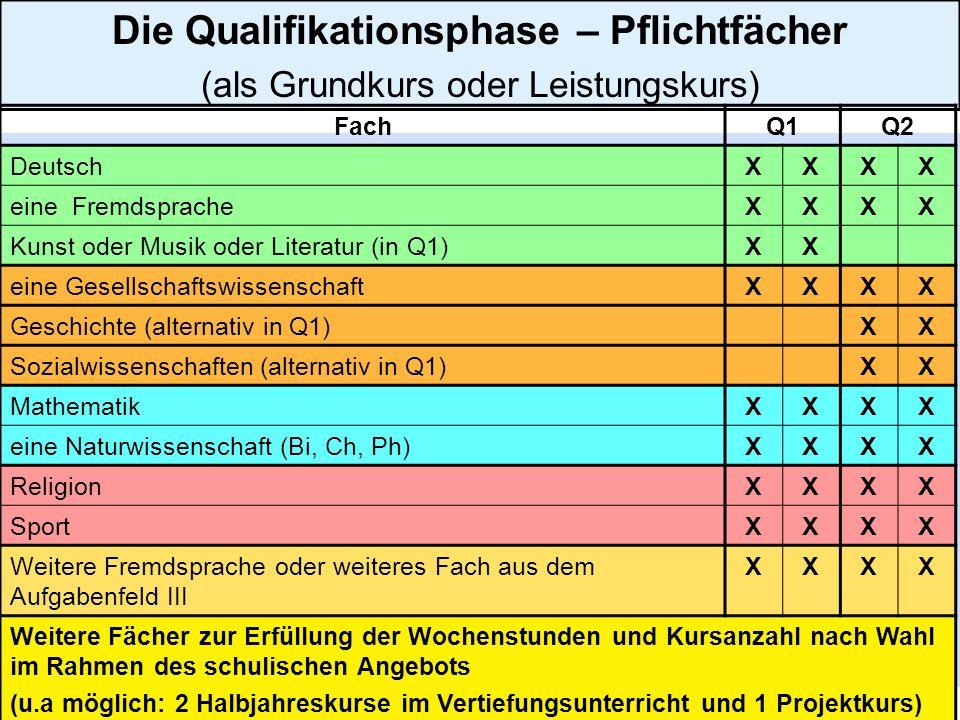 26 Die Qualifikationsphase – Pflichtfächer (als Grundkurs oder Leistungskurs) FachQ1Q2 DeutschXXXX eine FremdspracheXXXX Kunst oder Musik oder Literat