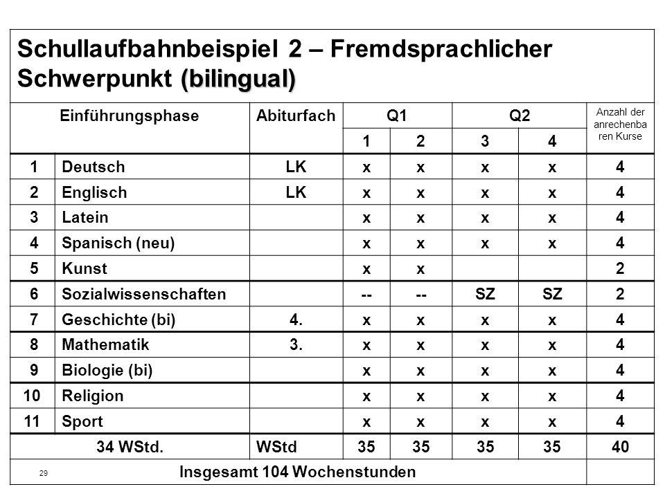 29 (bilingual) Schullaufbahnbeispiel 2 – Fremdsprachlicher Schwerpunkt (bilingual) EinführungsphaseAbiturfachQ1Q2 Anzahl der anrechenba ren Kurse 1234