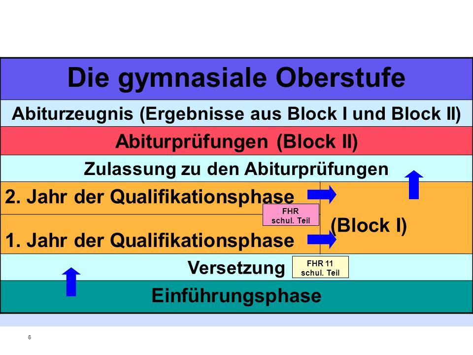 Planung der Schullaufbahn Abiturfächer müssen bereits in der 11 belegt werden Minimum 10, Maximum 11 Kurse (Mit Latein 12 möglich) Fächer in der Regel 3-std.