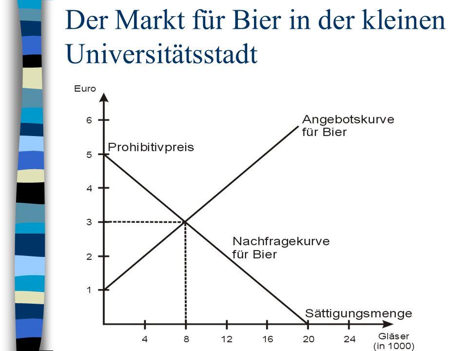 Wichtige Aspekte n Gleichgewichtspreis steigt è Signal für die Verbraucher, dass es für die Gesellschaft schwieriger geworden ist Bier bereitzustellen è Reduktion des Konsums