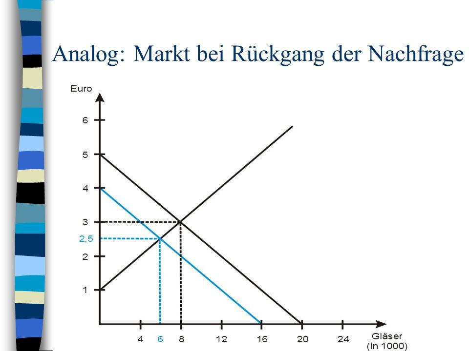 Analog: Markt bei Rückgang der Nachfrage