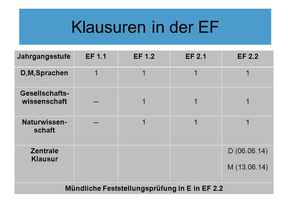 Klausuren in der EF JahrgangsstufeEF 1.1EF 1.2EF 2.1EF 2.2 D,M,Sprachen1111 Gesellschafts- wissenschaft--111 Naturwissen- schaft --111 Zentrale Klausu