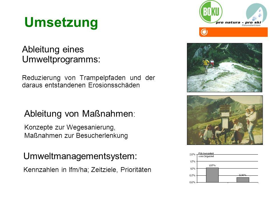 Umsetzung Ableitung eines Umweltprogramms: Reduzierung von Trampelpfaden und der daraus entstandenen Erosionsschäden Ableitung von Maßnahmen : Konzept