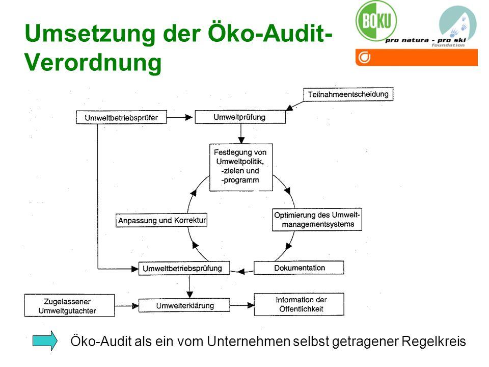 Öko-Audit als ein vom Unternehmen selbst getragener Regelkreis Umsetzung der Öko-Audit- Verordnung