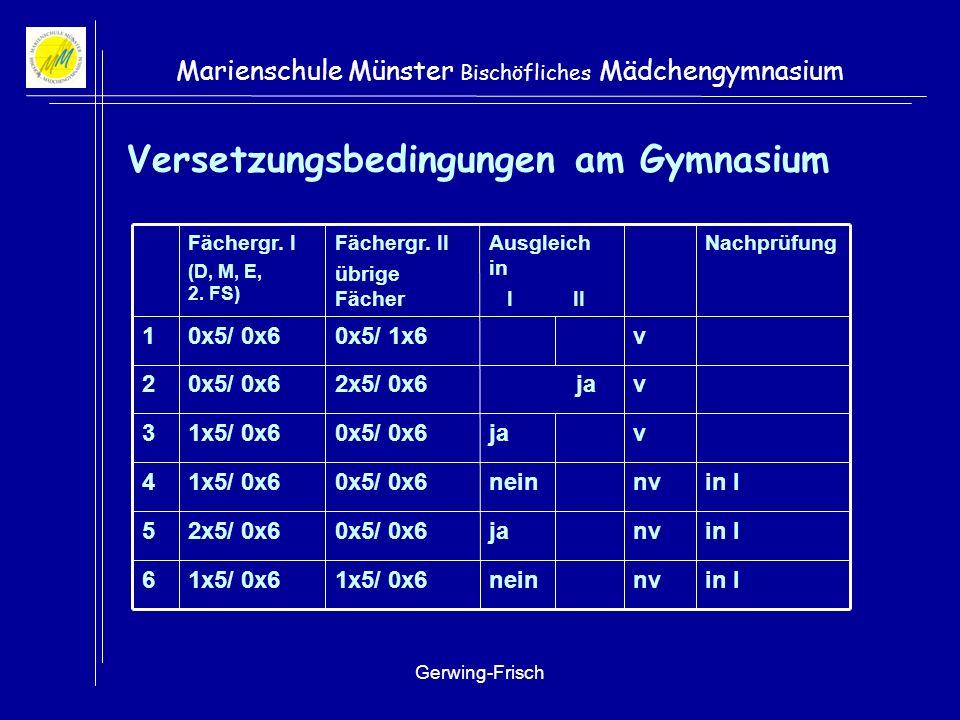 Gerwing-Frisch Marienschule Münster Bischöfliches Mädchengymnasium Versetzungsbedingungen am Gymnasium in Invja0x5/ 0x62x5/ 0x65 in Invnein1x5/ 0x6 6 nv v v v in Inein0x5/ 0x61x5/ 0x64 ja0x5/ 0x61x5/ 0x63 ja2x5/ 0x60x5/ 0x62 0x5/ 1x60x5/ 0x61 NachprüfungAusgleich in I II Fächergr.