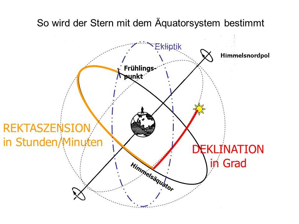 So wird der Stern mit dem Äquatorsystem bestimmt Frühlings- punkt Himmelsäquator Himmelsnordpol REKTASZENSION in Stunden/Minuten DEKLINATION in Grad E