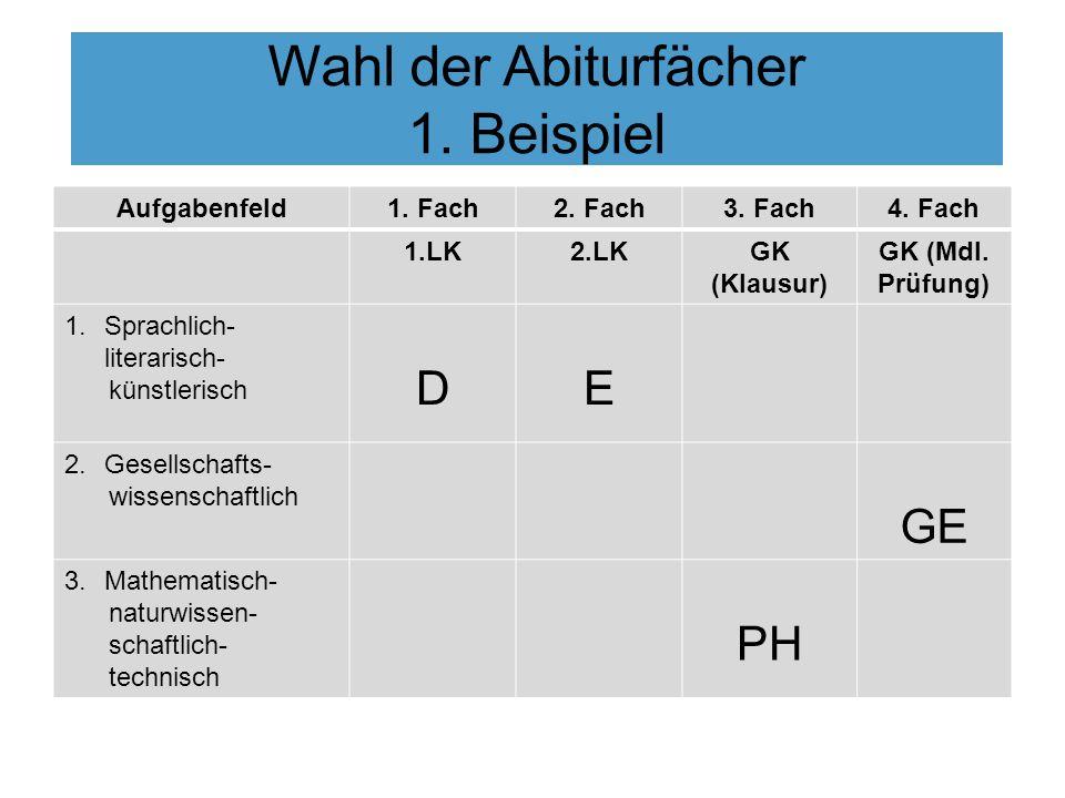 Wahl der Abiturfächer 1. Beispiel Aufgabenfeld1. Fach2. Fach3. Fach4. Fach 1.LK2.LKGK (Klausur) GK (Mdl. Prüfung) 1.Sprachlich- literarisch- künstleri