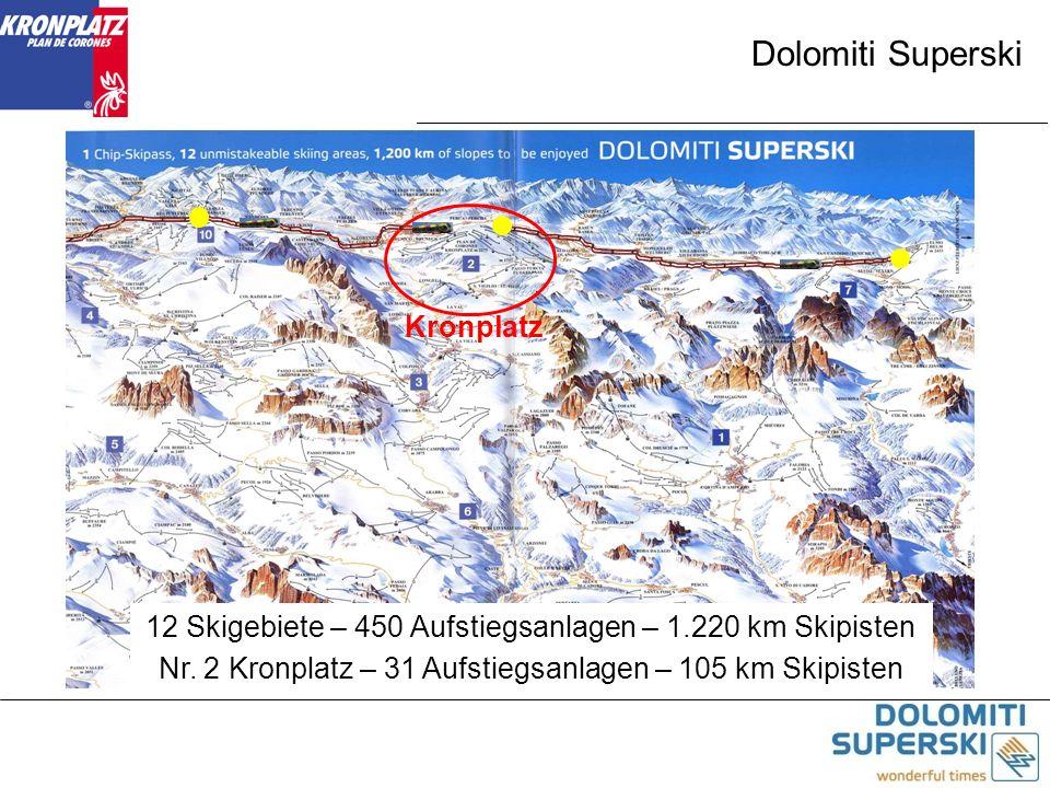 Dolomiti Superski 12 Skigebiete – 450 Aufstiegsanlagen – 1.220 km Skipisten Nr. 2 Kronplatz – 31 Aufstiegsanlagen – 105 km Skipisten Kronplatz