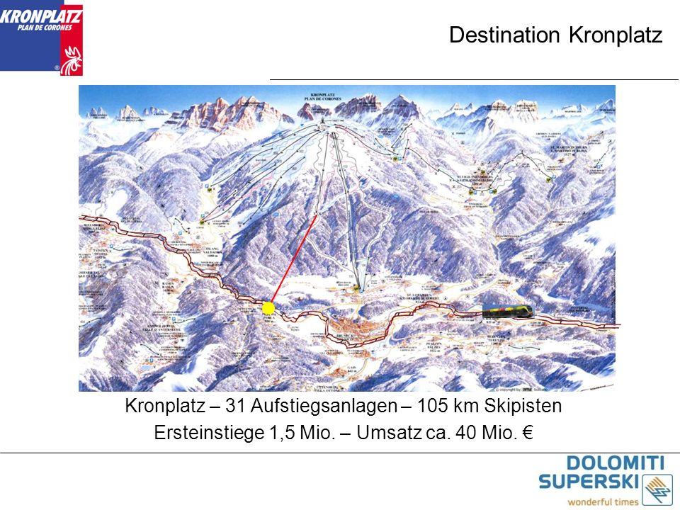 Destination Kronplatz Kronplatz – 31 Aufstiegsanlagen – 105 km Skipisten Ersteinstiege 1,5 Mio. – Umsatz ca. 40 Mio.