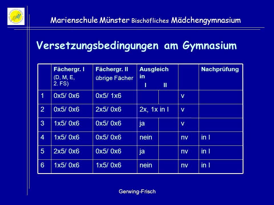 Gerwing-Frisch Marienschule Münster Bischöfliches Mädchengymnasium Versetzungsbedingungen am Gymnasium in Invja0x5/ 0x62x5/ 0x65 in Invnein1x5/ 0x6 6 nv v v v in Inein0x5/ 0x61x5/ 0x64 ja0x5/ 0x61x5/ 0x63 2x, 1x in I2x5/ 0x60x5/ 0x62 0x5/ 1x60x5/ 0x61 NachprüfungAusgleich in I II Fächergr.