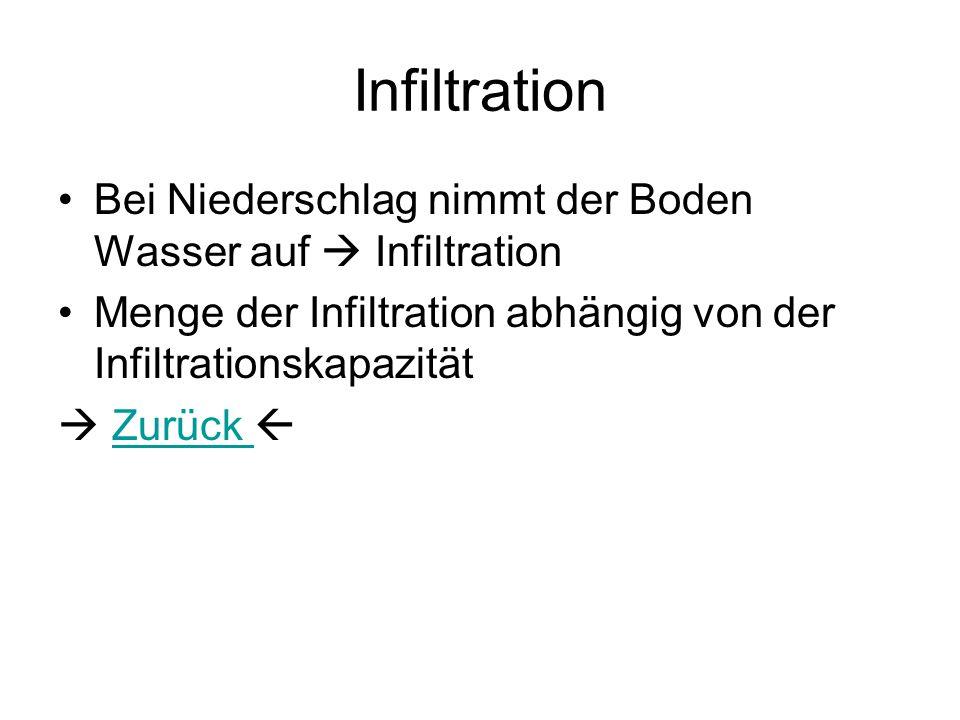 Infiltration Bei Niederschlag nimmt der Boden Wasser auf Infiltration Menge der Infiltration abhängig von der Infiltrationskapazität Zurück