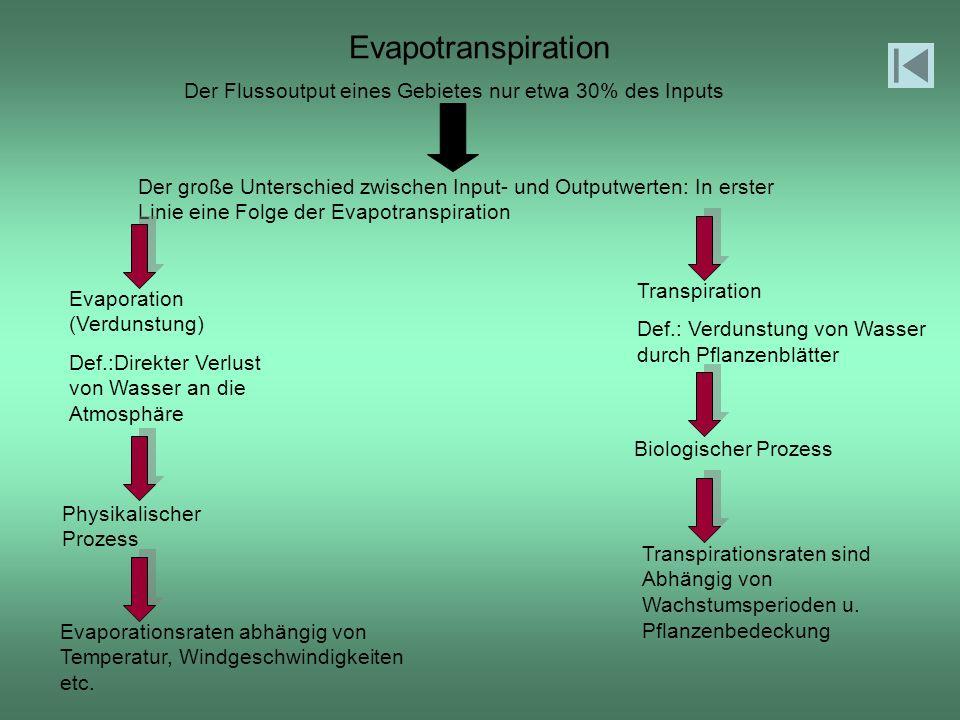 Evapotranspiration Der Flussoutput eines Gebietes nur etwa 30% des Inputs Der große Unterschied zwischen Input- und Outputwerten: In erster Linie eine