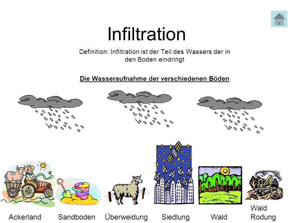 Infiltration Definition: Infiltration ist der Teil des Wassers der in den Boden eindringt Die Wasseraufnahme der verschiedenen Böden AckerlandSandbode