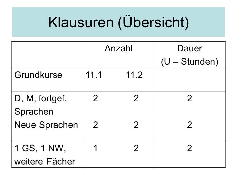 Klausuren (Übersicht) AnzahlDauer (U – Stunden) Grundkurse11.1 11.2 D, M, fortgef. Sprachen 2 22 Neue Sprachen 2 2 2 1 GS, 1 NW, weitere Fächer 1 2 2