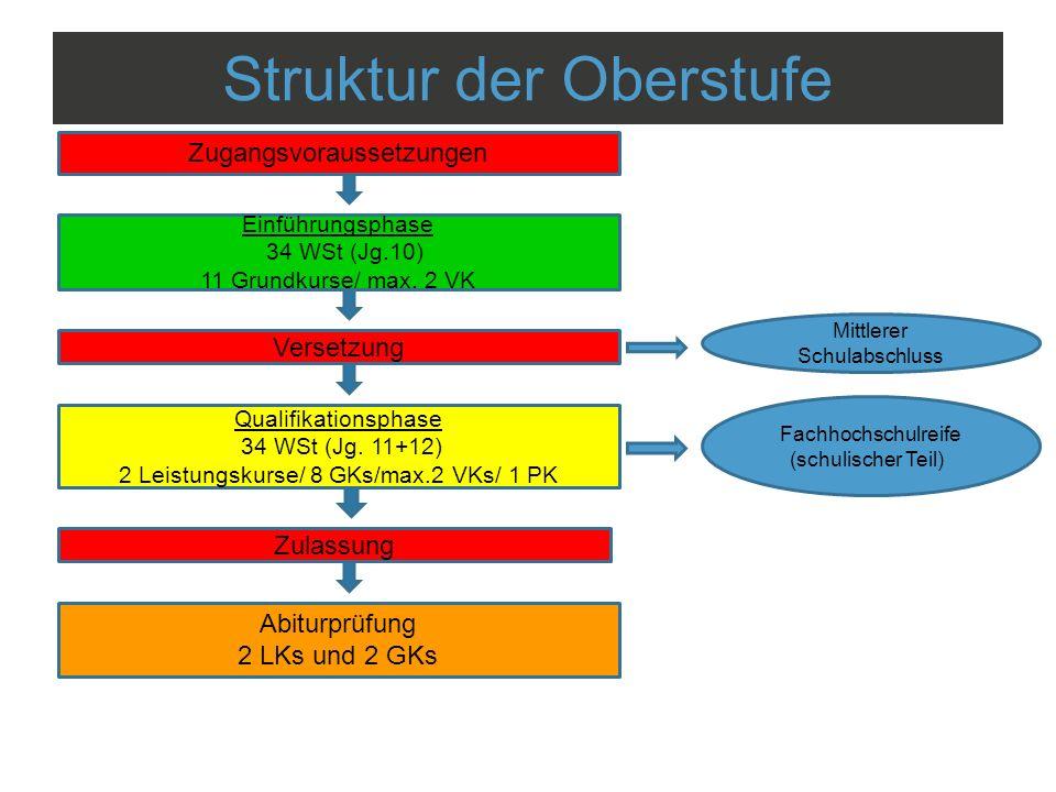 Struktur der Oberstufe Zugangsvoraussetzungen Einführungsphase 34 WSt (Jg.10) 11 Grundkurse/ max. 2 VK Qualifikationsphase 34 WSt (Jg. 11+12) 2 Leistu