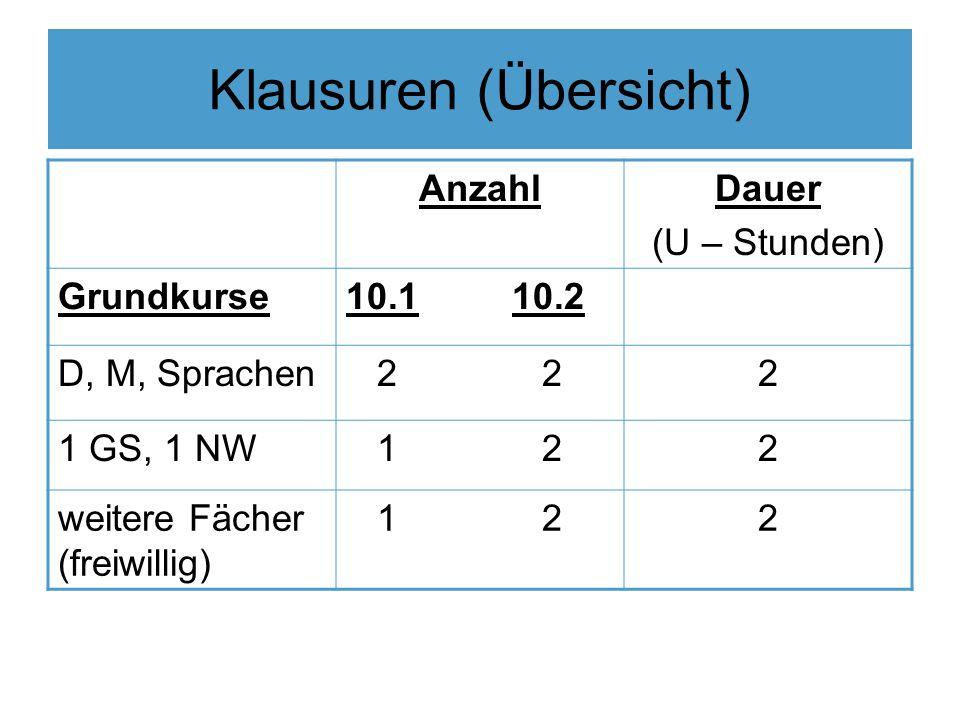 Klausuren (Übersicht) AnzahlDauer (U – Stunden) Grundkurse10.1 10.2 D, M, Sprachen 2 22 1 GS, 1 NW 1 2 2 weitere Fächer (freiwillig) 1 2 2