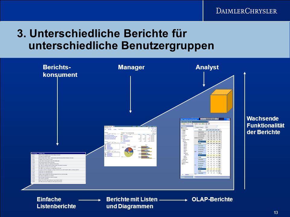 13 3. Unterschiedliche Berichte für unterschiedliche Benutzergruppen Berichts- konsument ManagerAnalyst Wachsende Funktionalität der Berichte Einfache