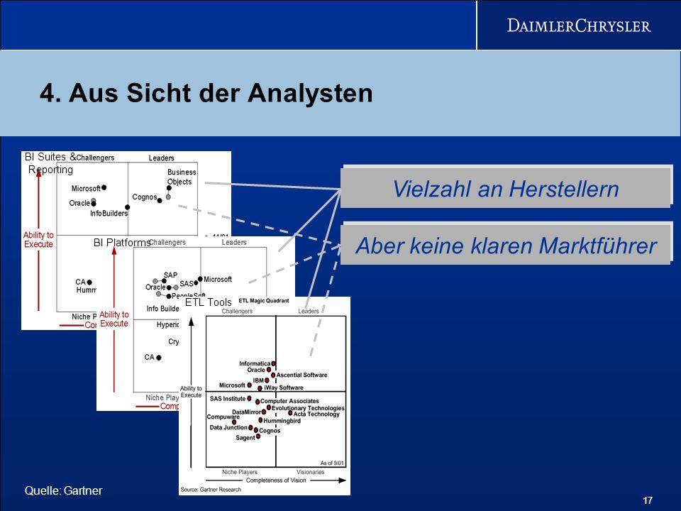 17 4. Aus Sicht der Analysten BI Suites & Reporting BI Platforms ETL Vielzahl an Herstellern Aber keine klaren Marktführer Quelle: Gartner ETL Tools